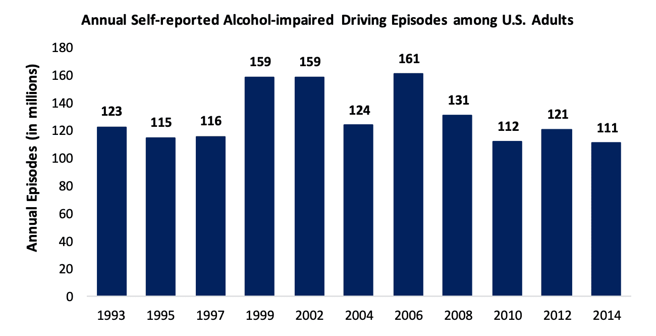 annual self reported alcohol impaired driving episodes among u.s. adults