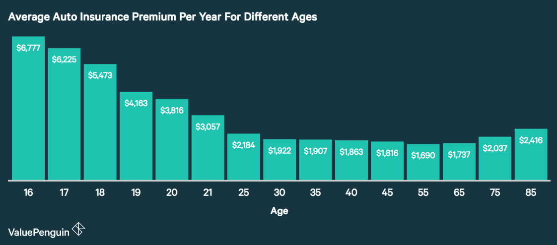 average auto insurance premium per year for different ages