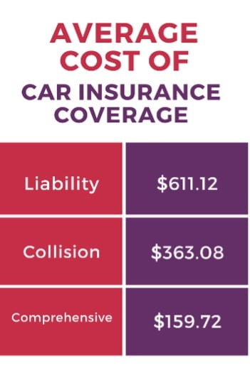 Graph of average insurance rates – for people who want car insurance without a license.