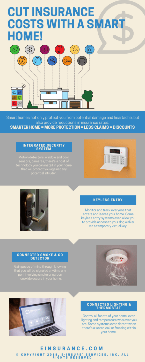 cut home insurance with smart home infographic