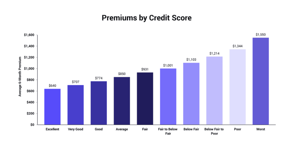 premiums by credit score