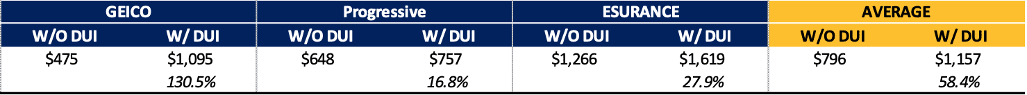 insurance carriers price increase with DUI